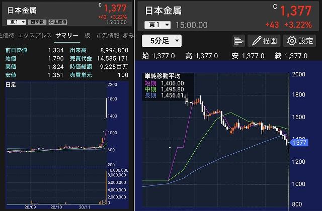 日本金属チャート