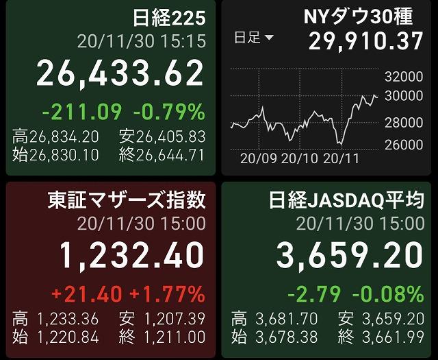 2020年11月30日の株式投資実践日記:初めての損切りをしました!