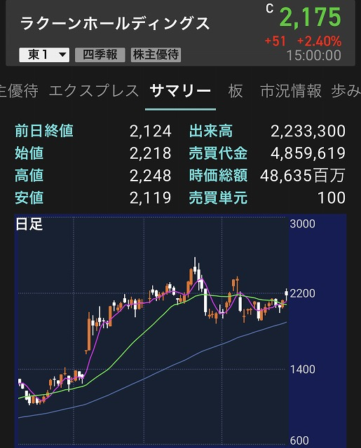 ラクーンホールディングス日足チャート