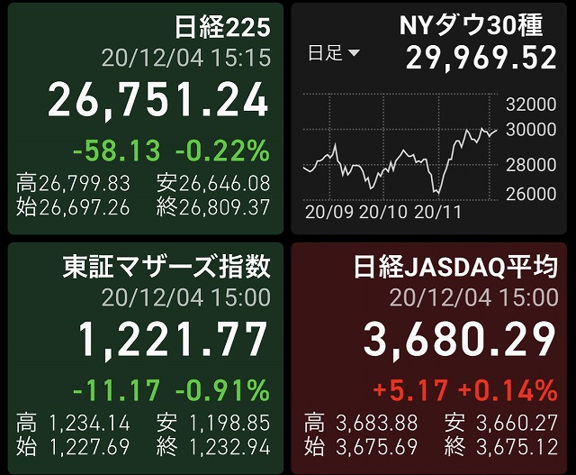 2020年12月4日の株式投資実践日記:監視銘柄が反落で下げまくり!!