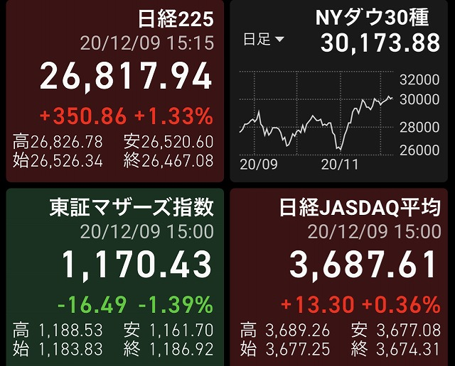 2020年12月9日の株式投資実践日記:さわらずのノートレでした!