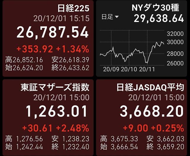 2020年12月1日の株式投資実践日記:ラクーンの決算跨ぎで負けました!