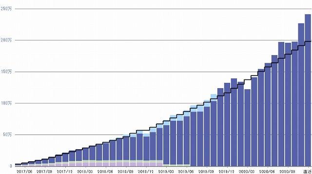 2020年12月 iDeCoの運用利回り実績