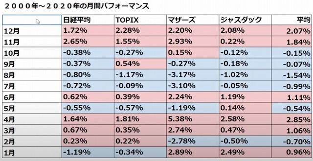 株で勝ちやすい月、負けやすい月